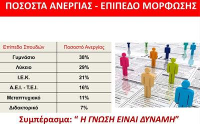 Ποσοστά Ανεργίας – Επίπεδο Μόρφωσης